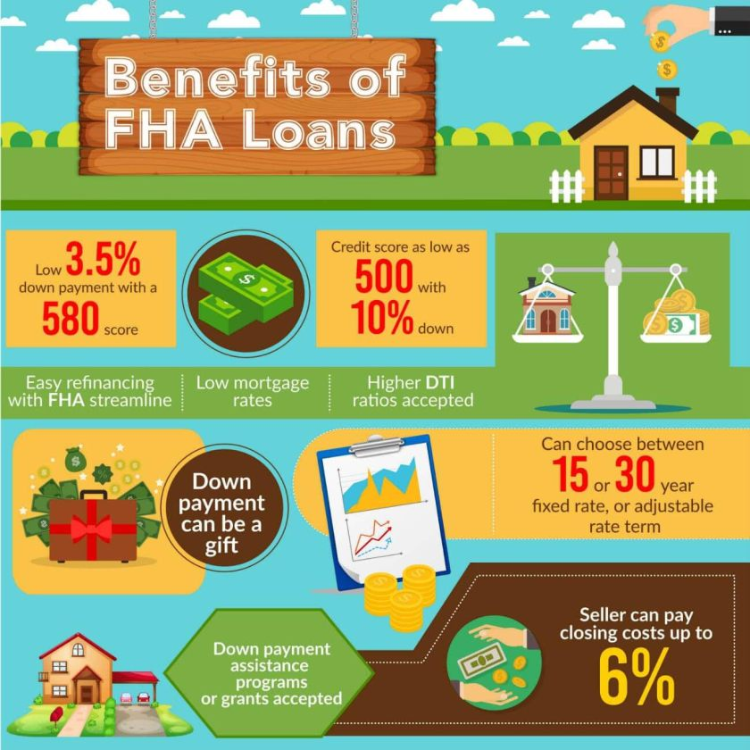 Kentucky FHA Loan Requirements for 2020