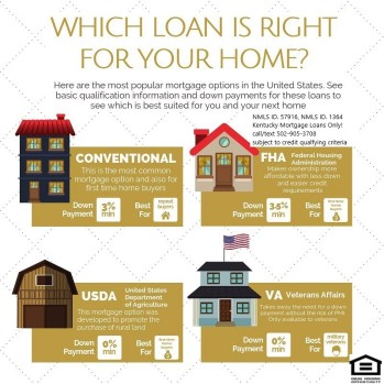 Credit Scores Needed To Qualify For A Kentucky Mortgage Loan Approval Kentucky First Time Home Buyer Loan Programs For Fha Va Khc And Usda Mortgage Loans In Kentucky