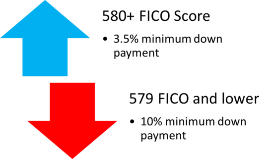 580 fico score for 3.5% down payment, and 579 fico score or below for 10% down payment